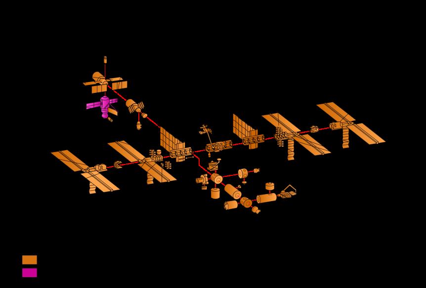 ISS configuración