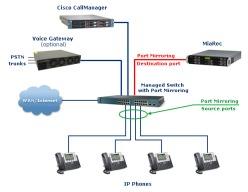 Cisco_CallManager_internal_calls_2